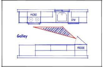 Galley Kitchen Layouts