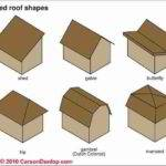 Guide Building Architectural Styles Based Roof Shapes
