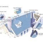 Metal Roof Flashing Types