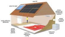 Passive House Cyprus Pelasgos Homes Hydronic Solar Heating