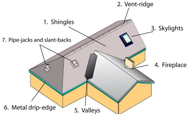 Roof Shingle Types Roofing Diagram