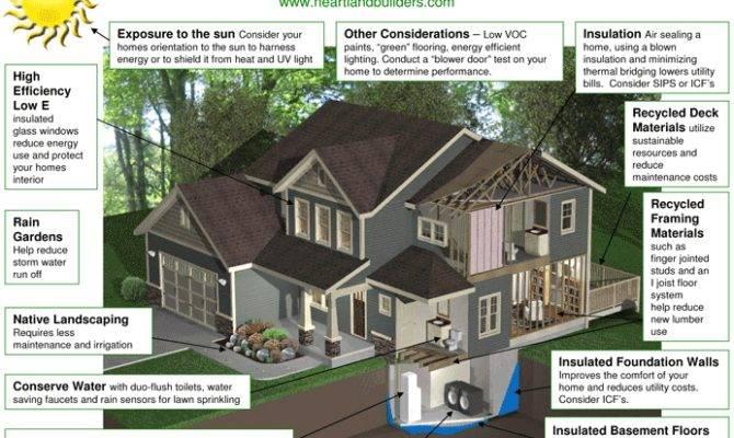 Advertisements Marketing Green Building Designs Materials