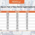 Average Apartment Atlanta Has Largest Homes
