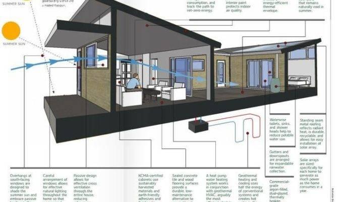 Best Energy Homes Diagrams Pinterest