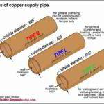 Copper Water Supply Piping Drain