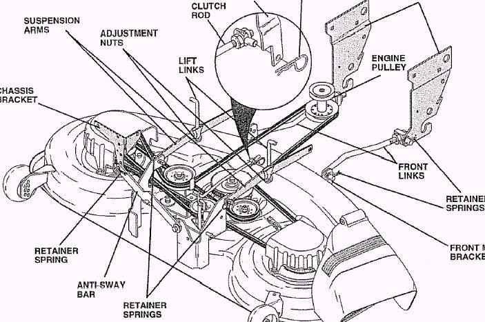 Craftsman Riding Mower Deck Belt Diagram
