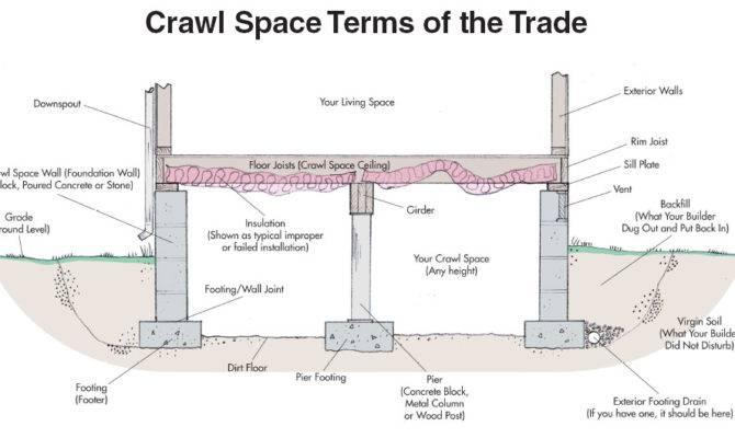 Crawlspace Important Considerations Pat Costa