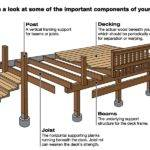 Deck Components Beams Post Decking Joist