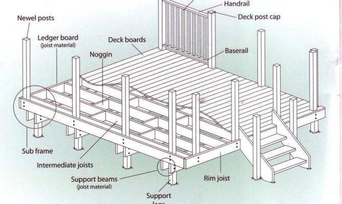 Decking Boards Accessories Wide Deck Per Metre