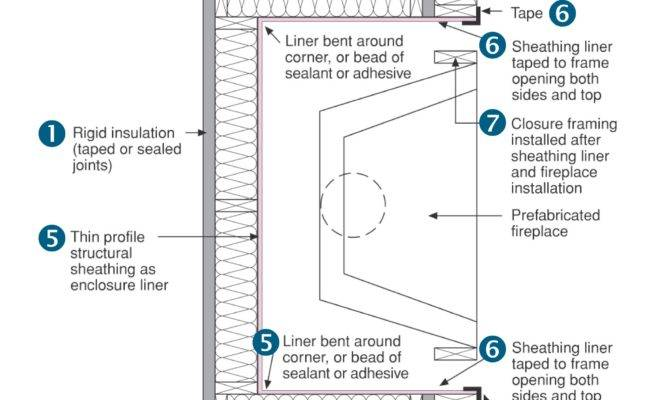 Draft Stopping Air Barrier Fireplace Enclosure