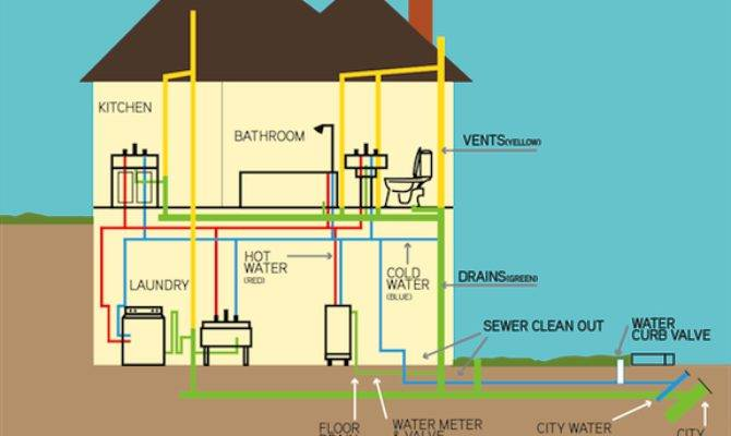 [GJFJ_338]  A Peek Inside House Water Pipe Ideas 24 Pictures - Home Plans & Blueprints | Water Piping Diagram House |  | House Plans - Floor Plans - Architectural Styles