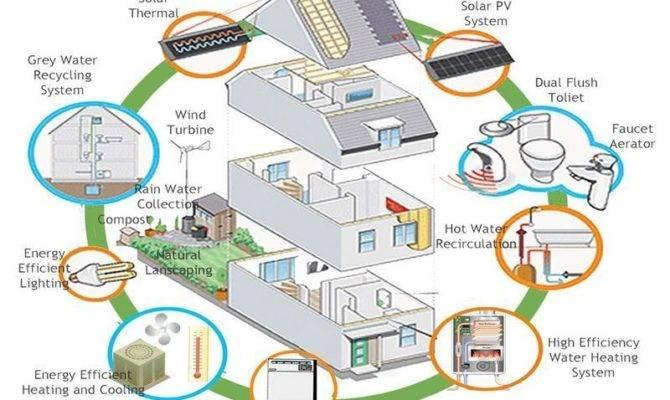 Eco Friendly House Ideas Rome