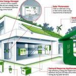 Energy Efficient Homes Home Designs