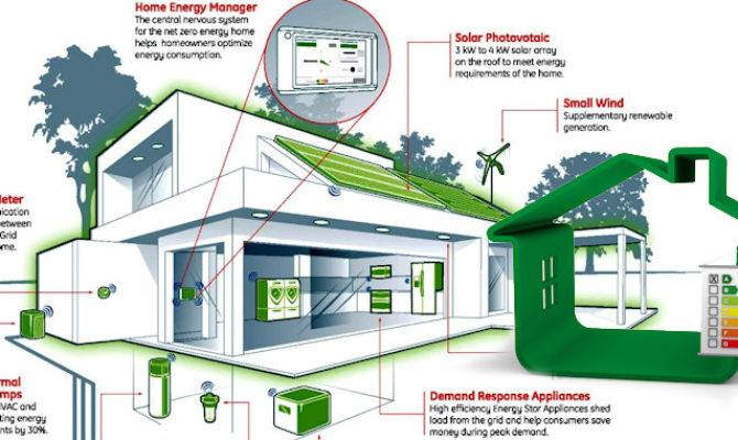 Energy Efficient Homes Home Designs