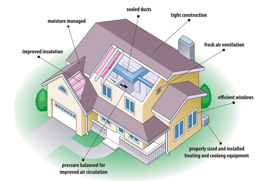 Energy Efficient House Sears Home Services Digital Graphics Design Home Plans Blueprints 17487