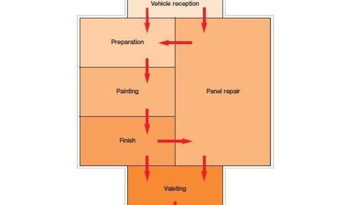 Examples Auto Body Shop Floor Plans