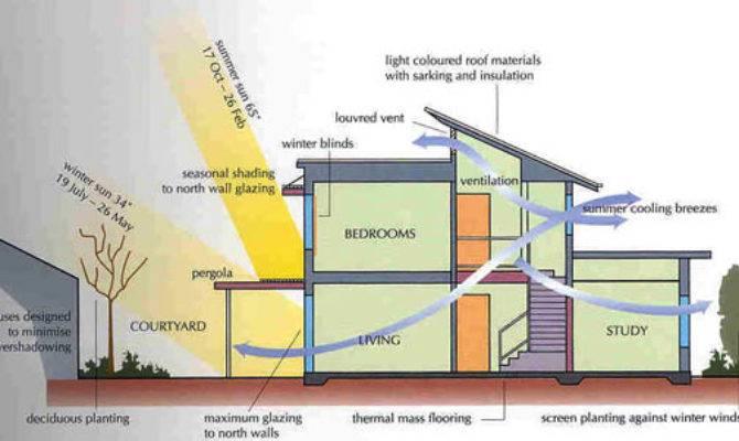 Green Building House Plans Design Energy Efficient