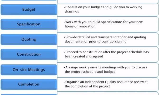 Have Designed Process Allow Maximum