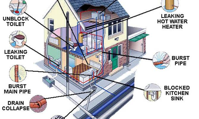 Home Plumbing Inspections Rocket Service