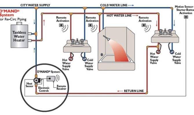 17 Recirculating Hot Water System Problems For Every Homes