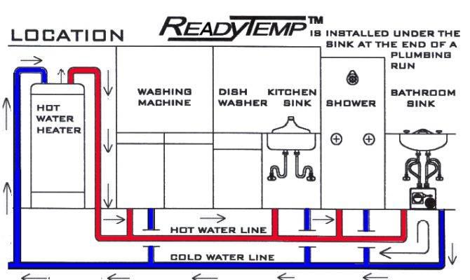 Hot Water Circulators Work Efficiently