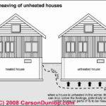 House Foundation Basement Crawl Space Slab Foundations Car
