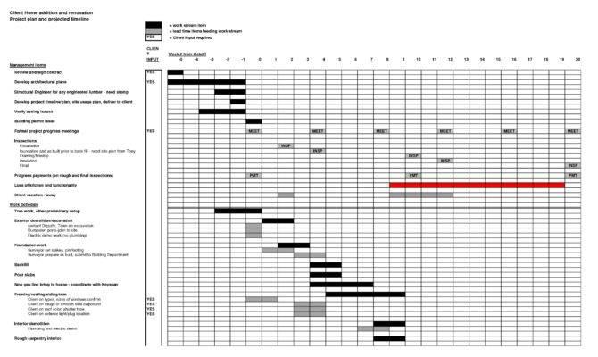 House Renovation Project Plan Template Escortsea