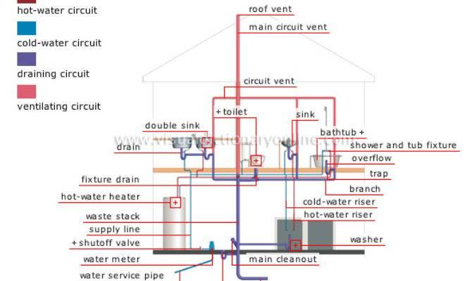 House Water Schematic Best Wiring Harness