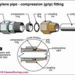 Installation Specifications Inspection Testing Plastic Plumbing
