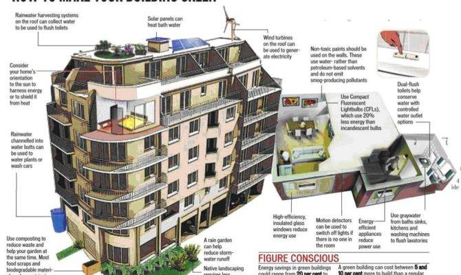 Kenya Talks Rise Green Buildings Household Appliances