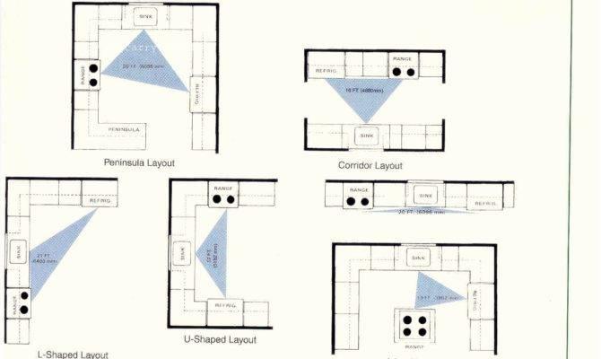Kitchen Layouts Design Decor Ideas