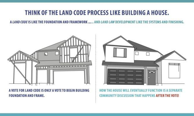 Land Code Process Like Building House Lower Nicola Indian