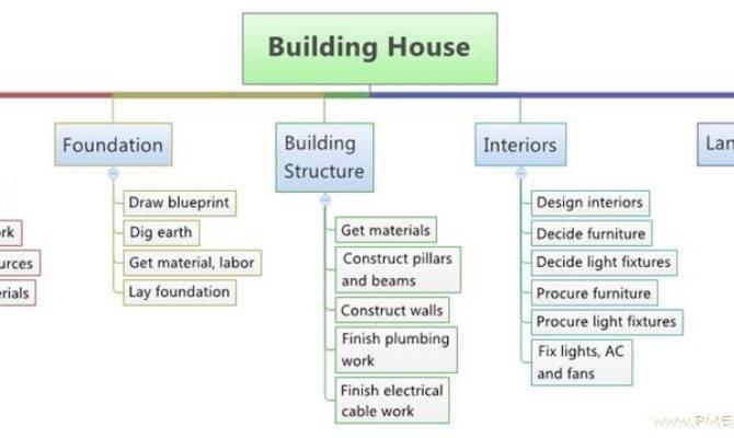 Need Define Activities Work Breakdown Structure