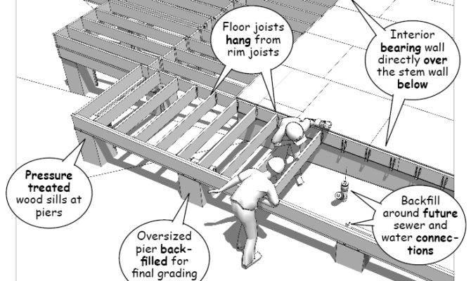 Part Finalizing Floor Framing Construction