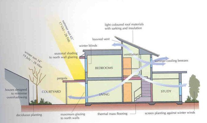 Passive Solar Architecture Heating Cooling Ventilation Daylighting