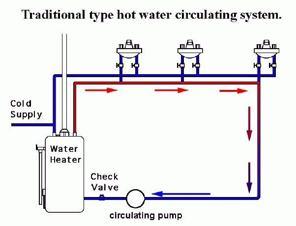 piping diagram hot water recirculation plumbing - home plans & blueprints |  #98157  home plans & blueprints