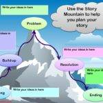 Planning Technostories