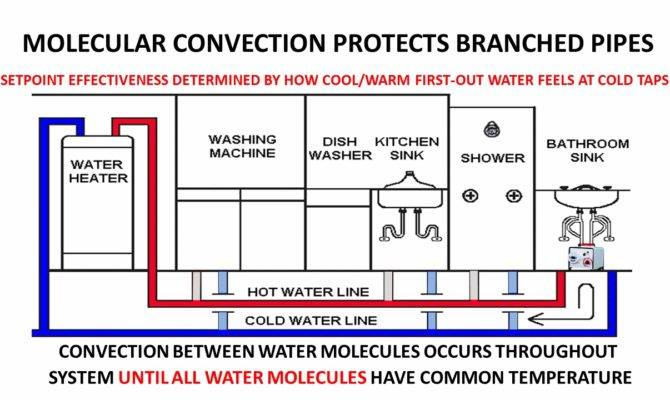Prevent Frozen Water Pipes