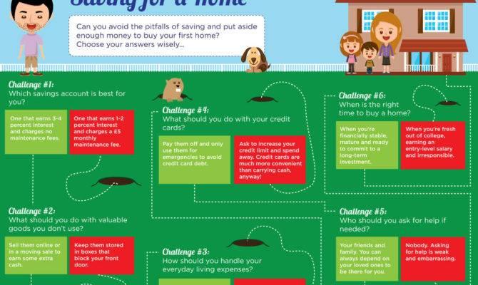 Quid Corner Saving Money Home Infographic