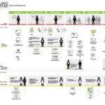 Service Blueprint Describes All Our Deliverables Connect