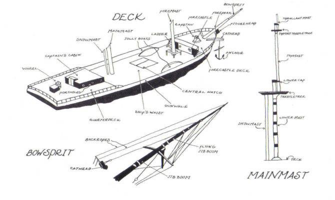 Ship Deck Diagram Sailing Charlotte Doyle Home