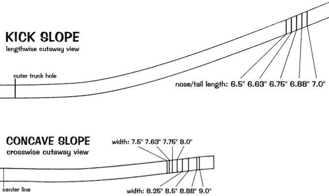 Skateboard Deck Construction Diagram