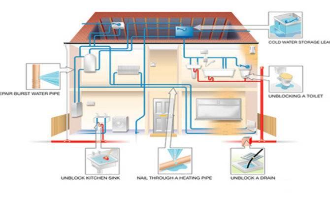 Slab Leaks Pronto Plumbing