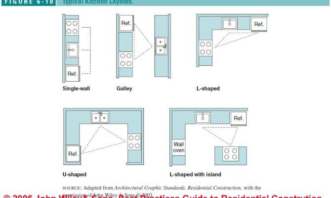 Square Kitchen Layout Dream House Experience
