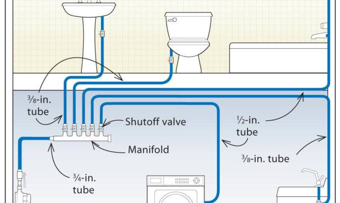 Three Designs Pex Plumbing Systems Fine Homebuilding