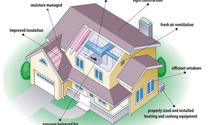 Tips Building Energy Efficient Houses