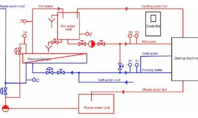 Water Supply System Wss Supplying Dyeing Machines Hot