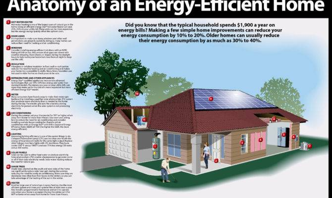 Ways Greening Your Home Office Energy Systems